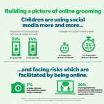 How Safe Are Our Children? NSPCC Report 2018